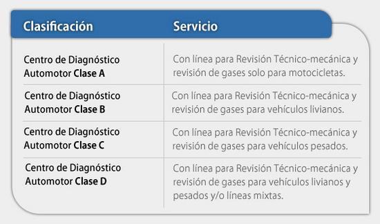 CENTRO DE DIAGNOSTICOS AUTOMOTOR RUNT