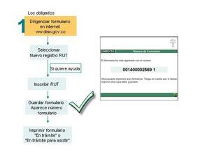 Paso 4 solicitud de registro RUT DIAN