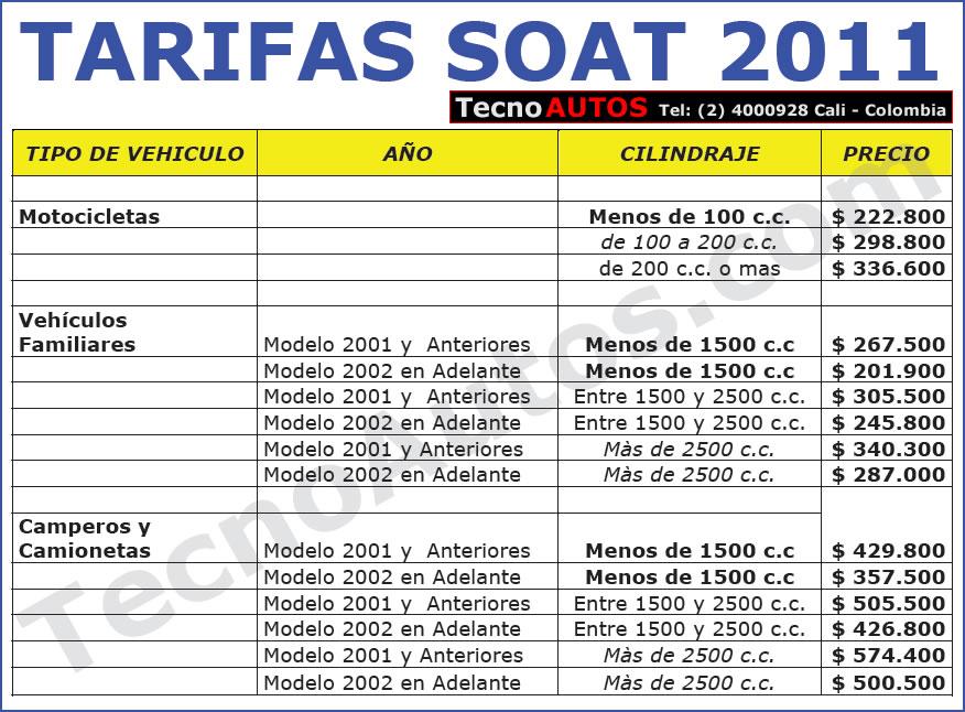 imagen de tarifas del soat para carros y motos 2011 en colombia
