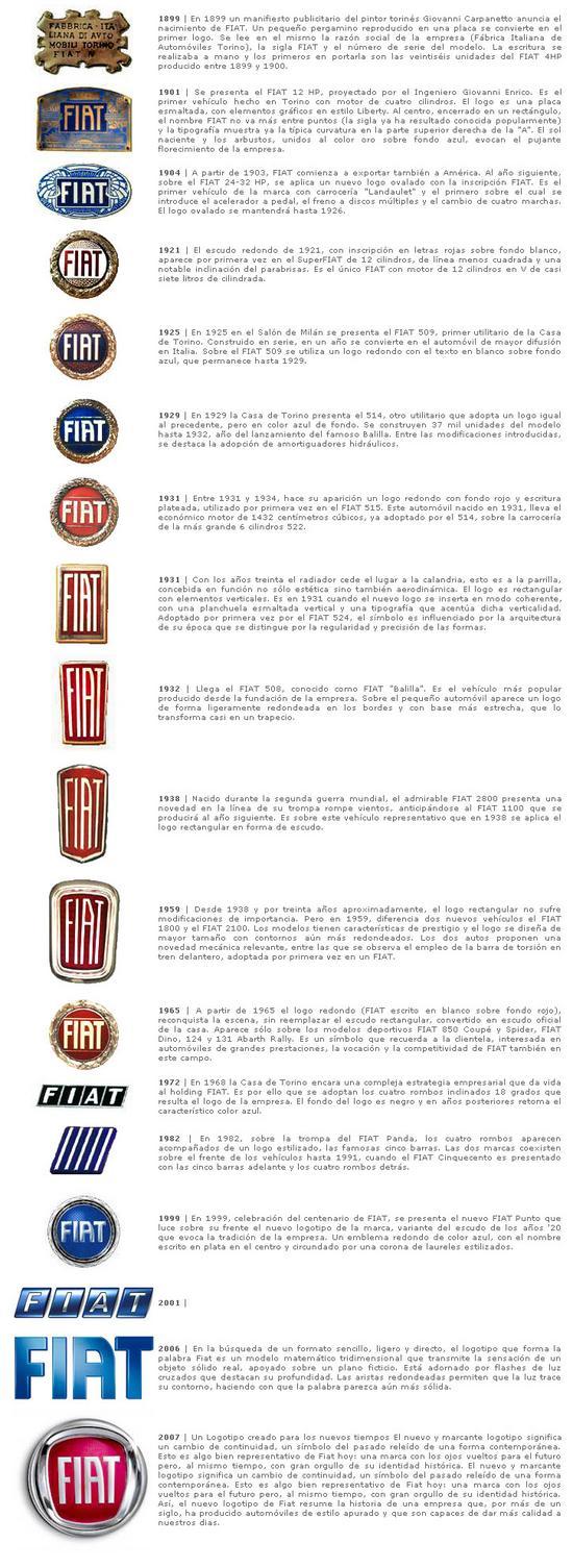 Evolucion del logotipo de Fiat