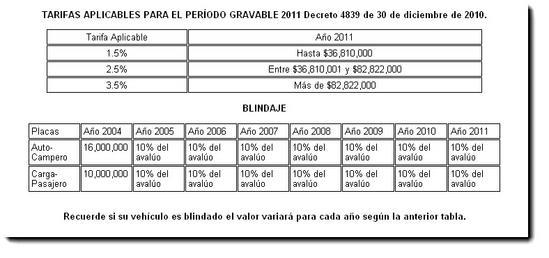 Tabla auto liquidar impuestos Medellin