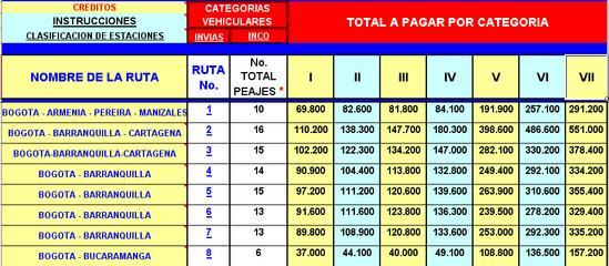 tarifas en los peajes colombianos