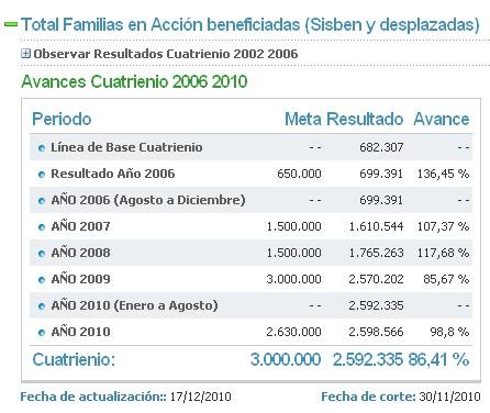 Total de Familias beneficiadas por los pagos o subsidios de Familias en Acción