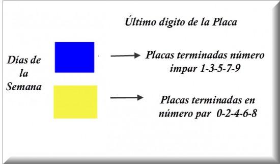 Pico y Placa en Bogotá 2013