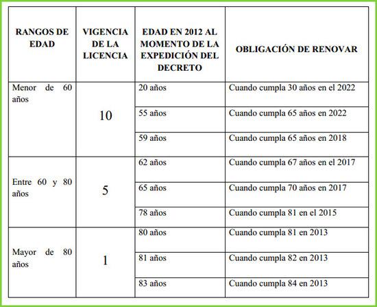 Cambio de la licencia de conducción en Colombia 2013