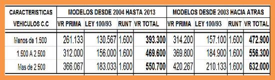 valor del soat 2013 camperos o camionetas