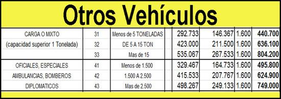 Soat 2013 tarifas de carga o mixto