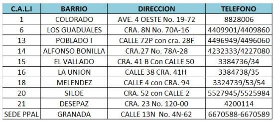 puntos y horarios de atencion del sisben en cali actualizados