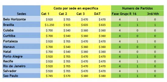 Precio por sedes, Mundial Brasil 2014