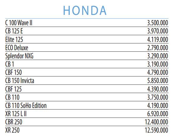 precios motor para motos nuevas honda