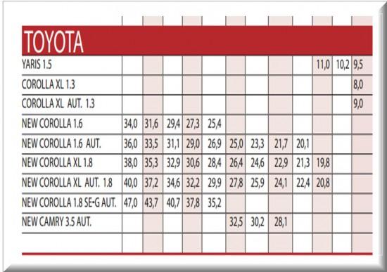 Precios Revista Motor Septiembre 4 2013 para carros usados importados Toyota