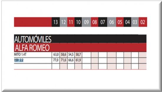 Precios Revista Motor, carro usado importados Alfa Romeo, Septiembre 4 de 2013