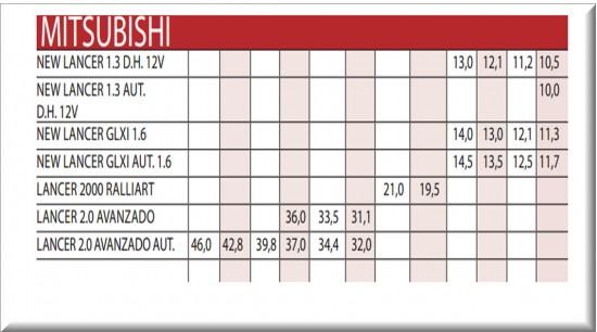 Precios de la revista motor para carros usados importados marca Mitsubishi