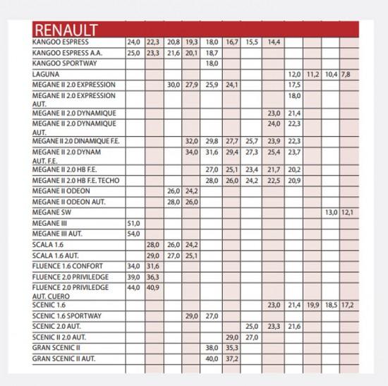 precios de carros usados renault revista motor 2013 septiembre