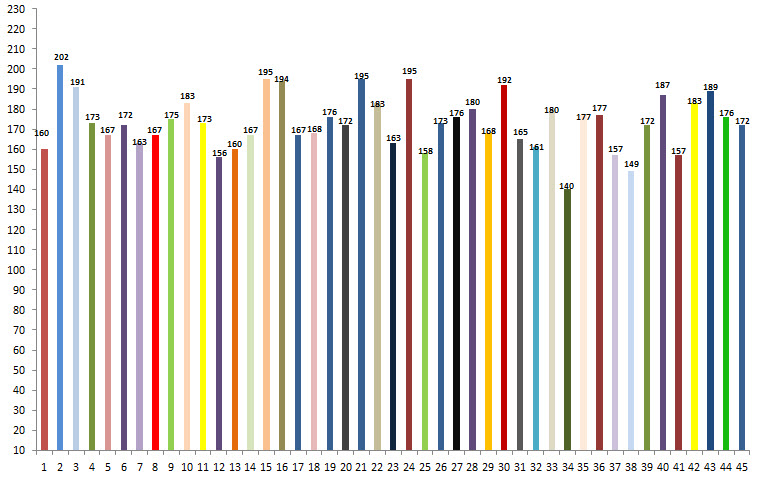 grafico estadisticas de baloto ultimo sorteo