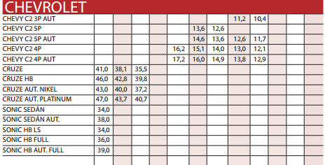Precios de carros usados Chevrolet importados para octubre de 2013