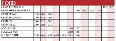 Precios motor carros usados importados marca Ford para octubre