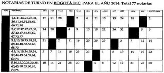 notarias de turno y servicio los dias sabados en Bogotá