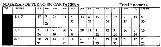 notarias de turno y servicio los días sábados en Cartagena Colombia
