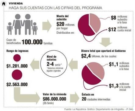 """""""Mi casa ya"""" nuevo programa para ayudar a las familias Colombianas"""