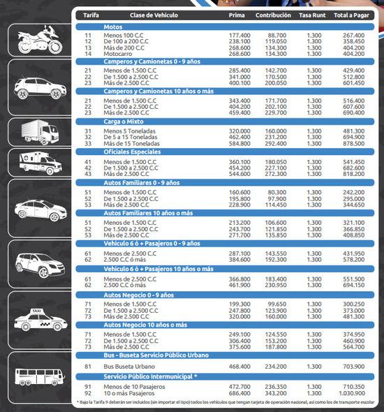 precios-de-los-seguros-obligatorios-SOAT-para-toda-clase-de-vehiculo-2015