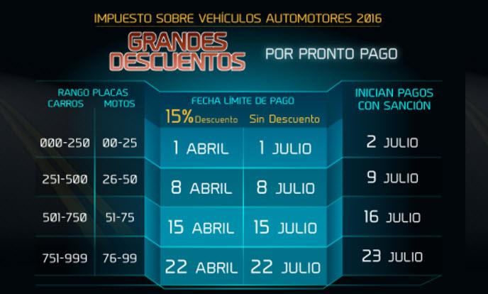 fechas limites de pago según la placa de impuestos de vehículos en Bucaramanga 2016
