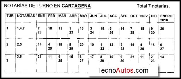 Notarias de turno los sábados en Cartagena 2017