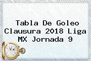 Tabla De Goleo Clausura <b>2018 Liga MX Jornada 9</b>