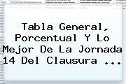 <b>Tabla General</b>, Porcentual Y Lo Mejor De La Jornada 14 Del <b>Clausura</b> <b>...</b>